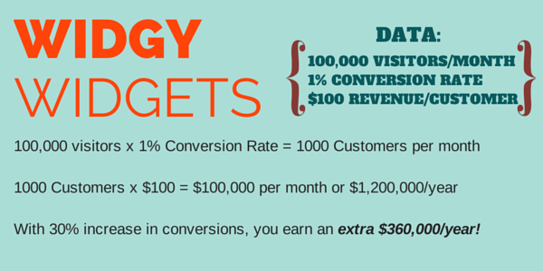 Conversion rate optimization with video